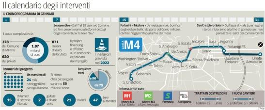 mm4_NEWS_corol_M4 aprono 30 cantieri Proteste al Lorenteggio per i saldi_281214_2 copia